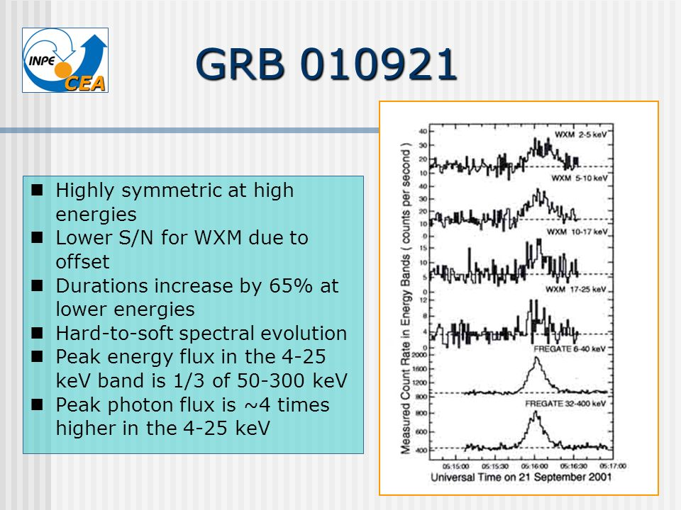 GRB 010921 Highly symmetric at high energies