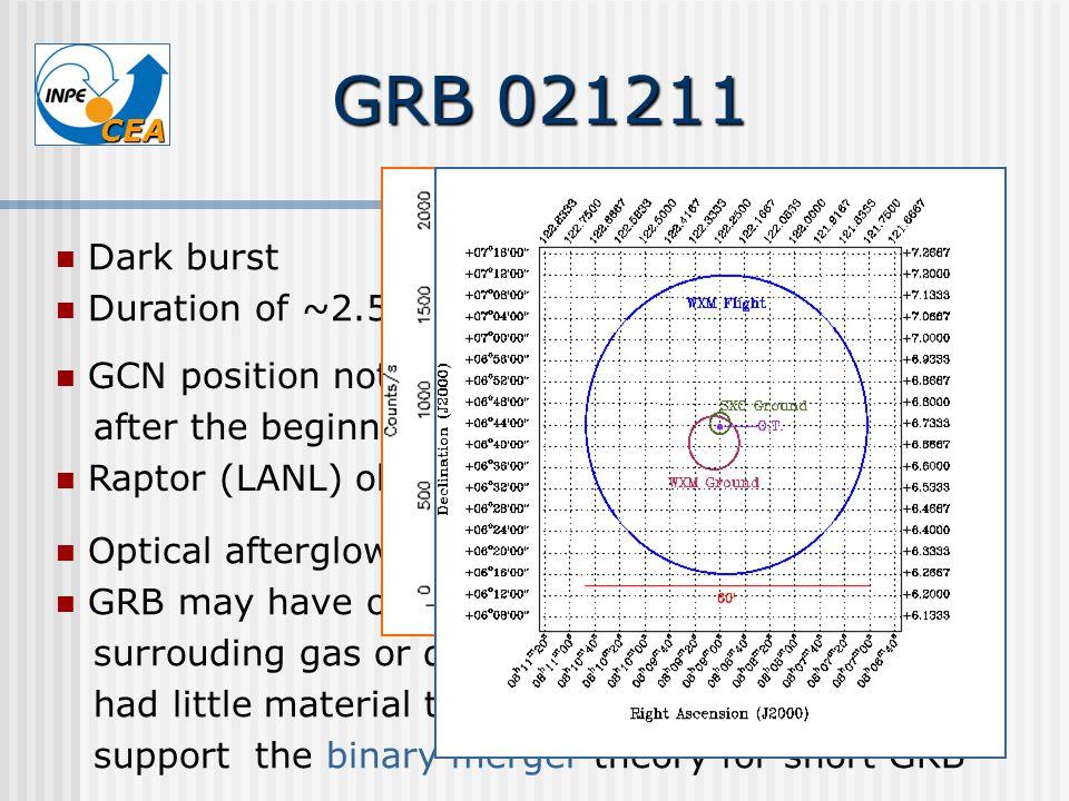 GRB 021211 Dark burst Duration of ~2.5 sec ( transitional GRB)