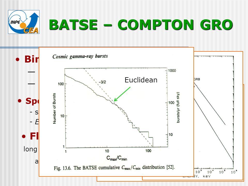 BATSE – COMPTON GRO Bimodal distribution