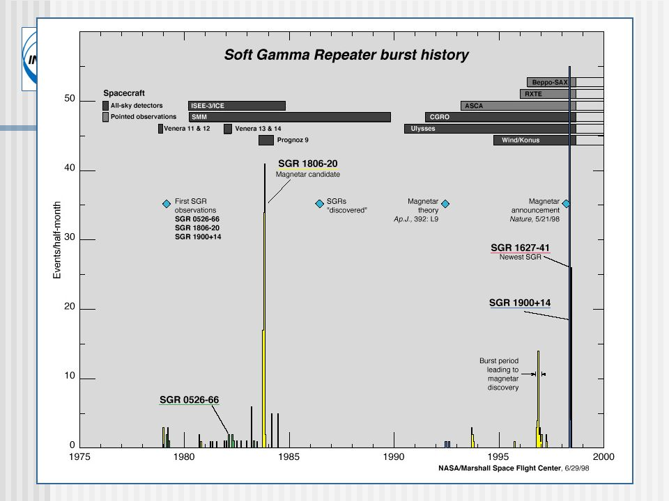 Soft Gamma Ray Repeaters SGR