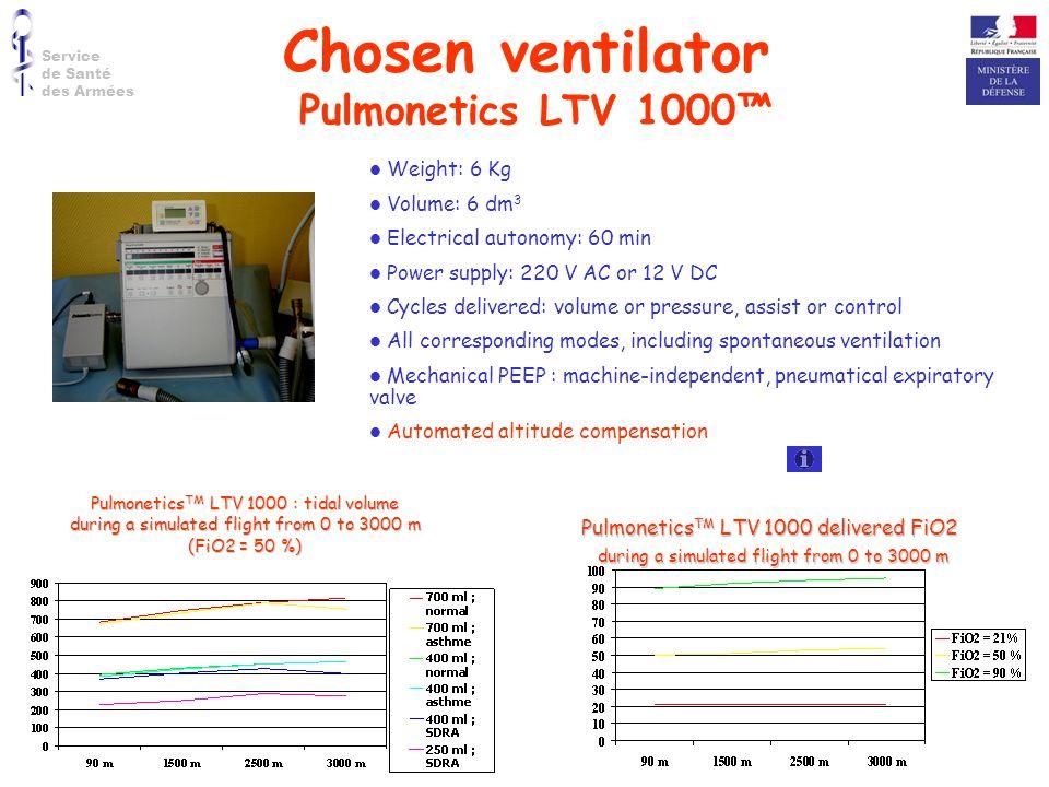 Chosen ventilator Pulmonetics LTV 1000™ Weight: 6 Kg Volume: 6 dm3