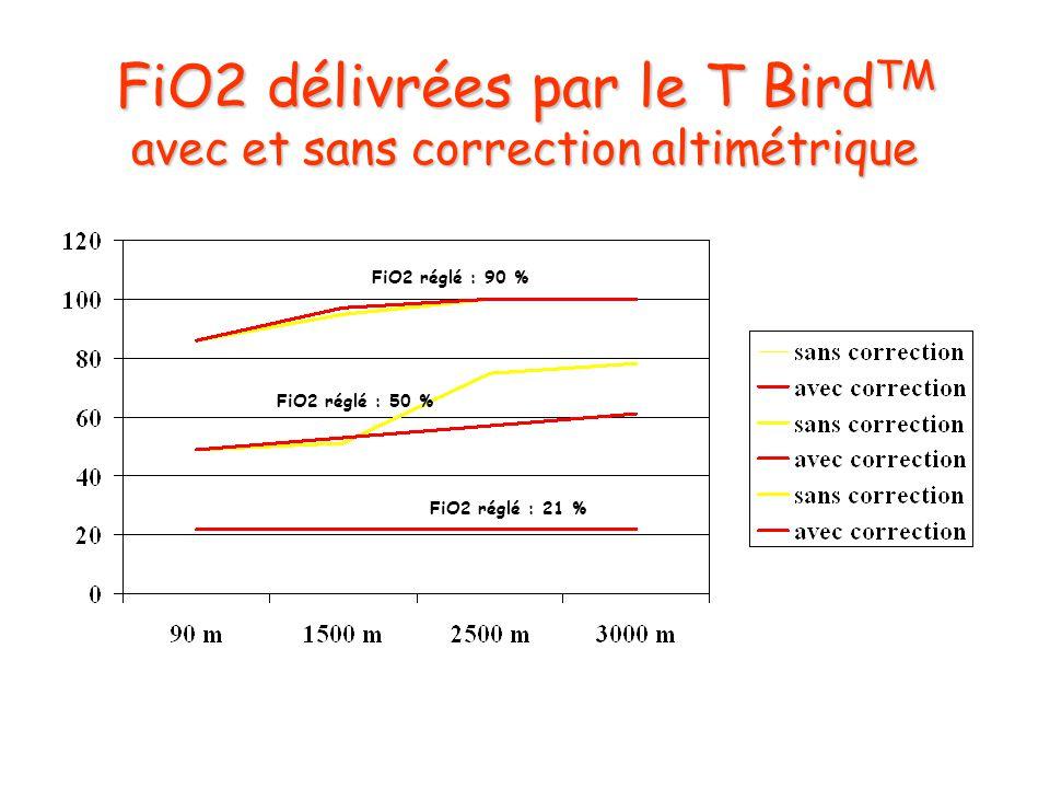 FiO2 délivrées par le T BirdTM avec et sans correction altimétrique