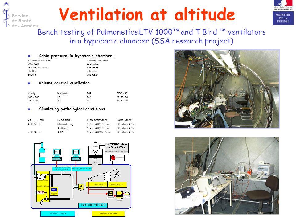 Ventilation at altitude
