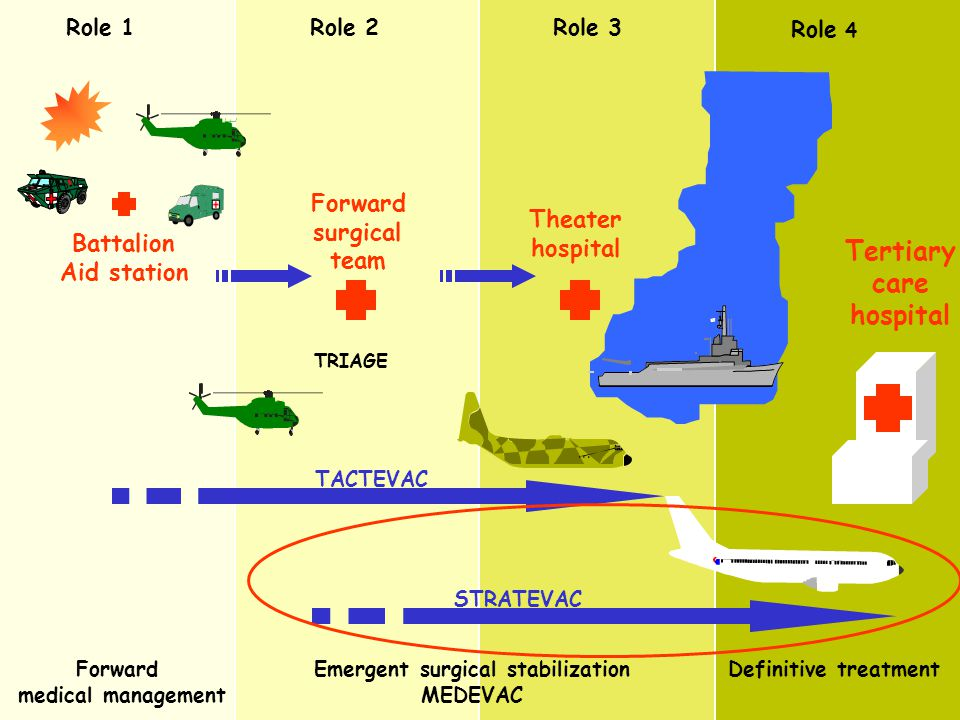 Tertiarycare hospital Emergent surgical stabilization