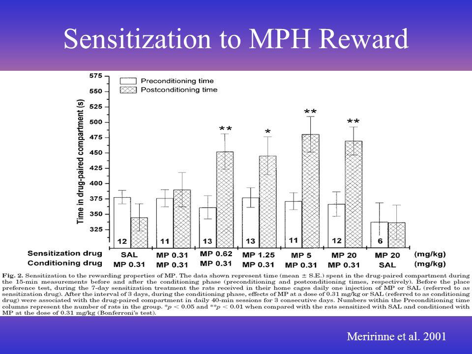Sensitization to MPH Reward