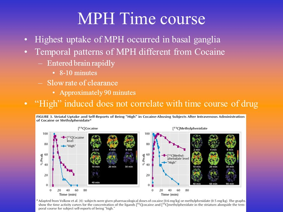 MPH Time course Highest uptake of MPH occurred in basal ganglia
