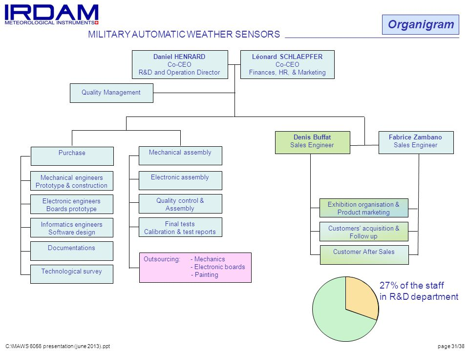 Organigram MILITARY AUTOMATIC WEATHER SENSORS 27% of the staff