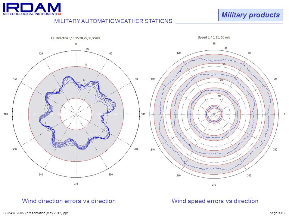 Military products MILITARY AUTOMATIC WEATHER STATIONS.