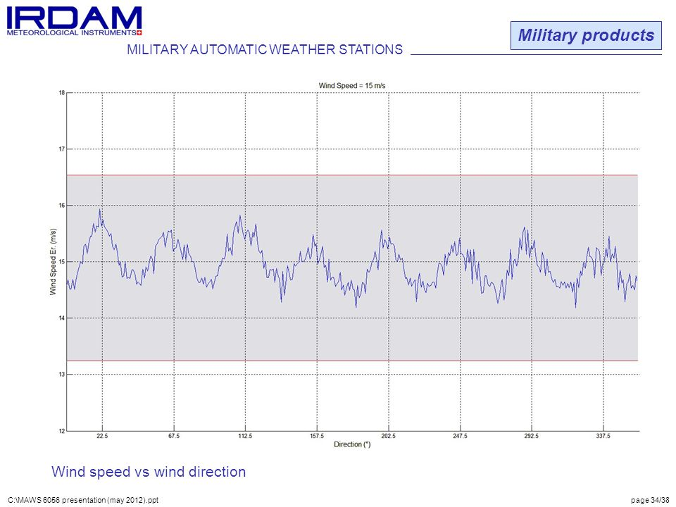 Military products Wind speed vs wind direction