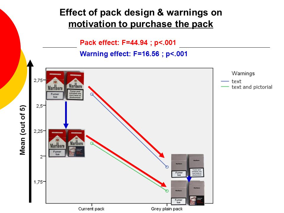 Effect of pack design & warnings on motivation to purchase the pack