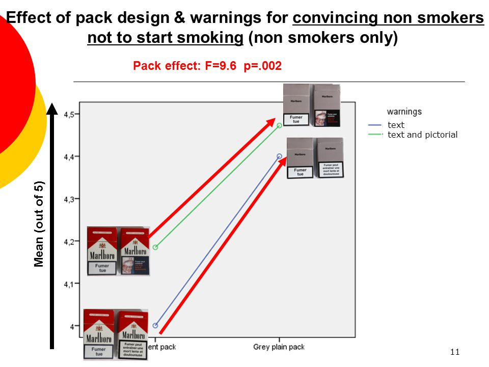Effect of pack design & warnings for convincing non smokers