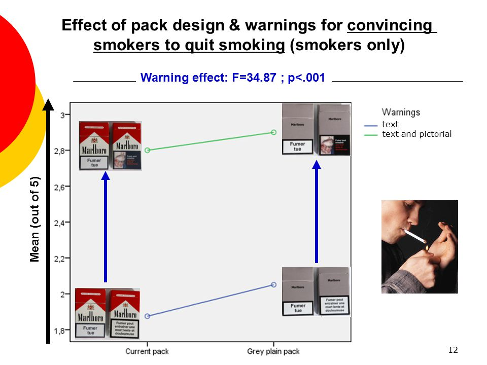 Effect of pack design & warnings for convincing
