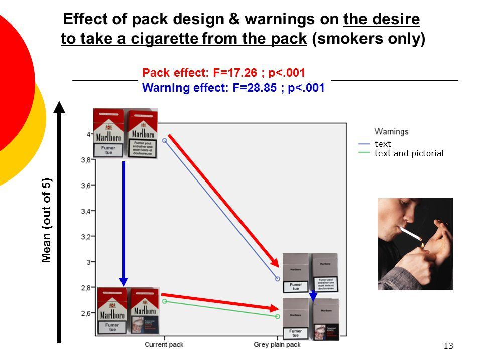 Effect of pack design & warnings on the desire