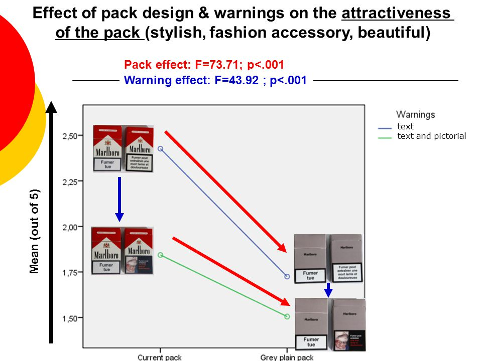 Effect of pack design & warnings on the attractiveness