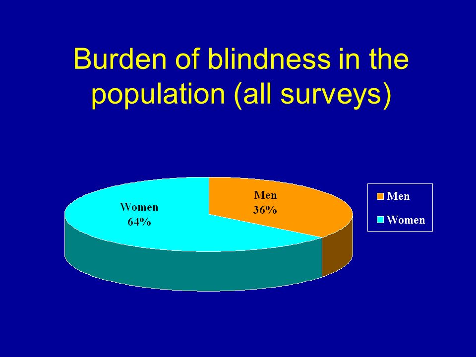 Burden of blindness in the population (all surveys)