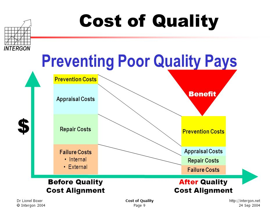 Preventing Poor Quality Pays