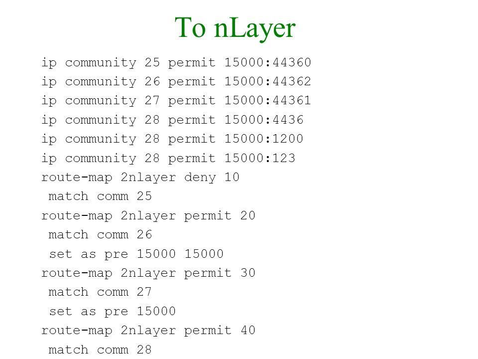 To nLayer ip community 25 permit 15000:44360