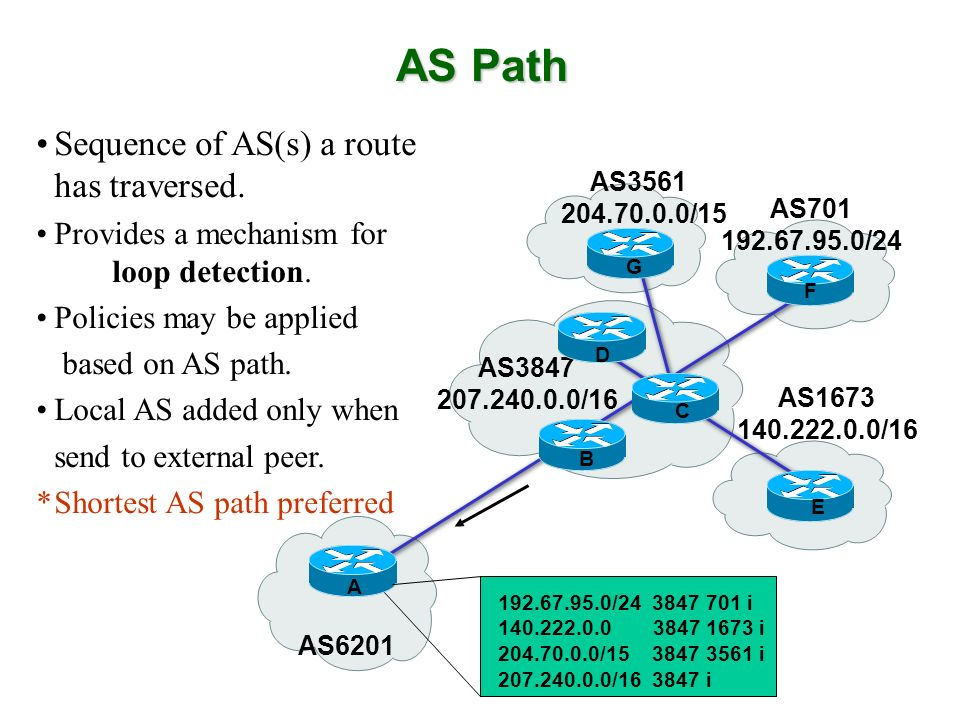 AS Path Sequence of AS(s) a route has traversed.