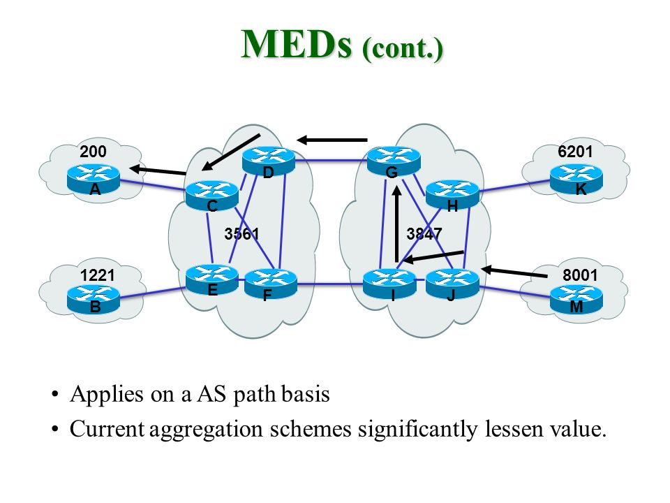 MEDs (cont.) Applies on a AS path basis