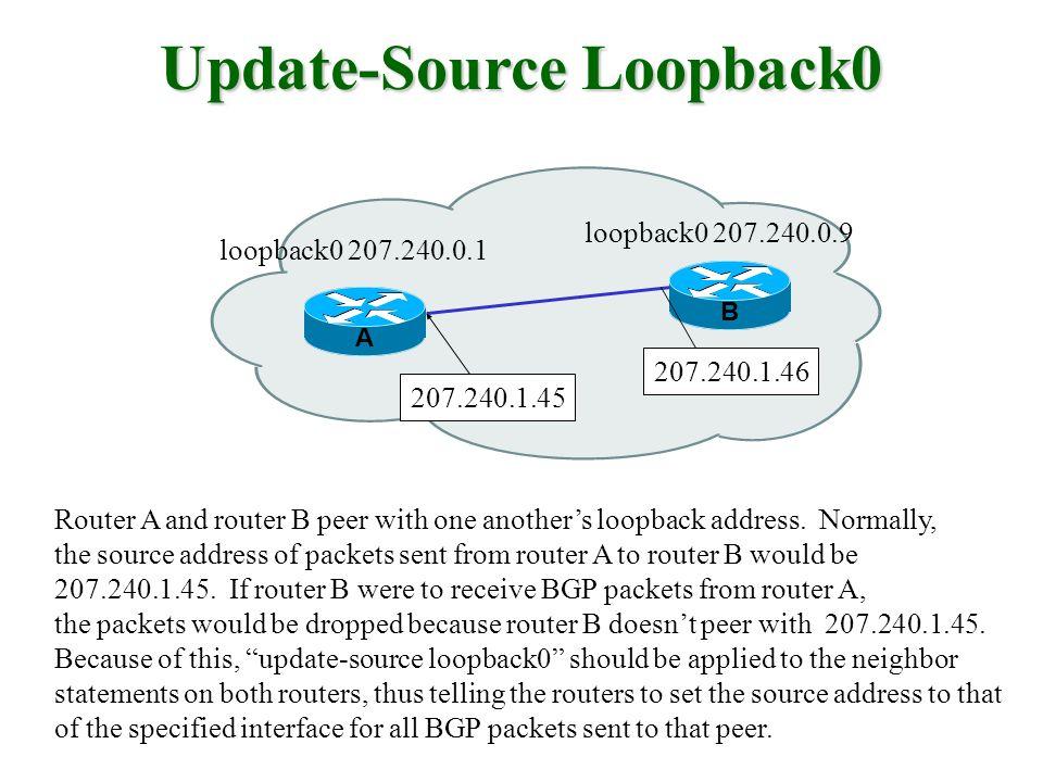 Update-Source Loopback0