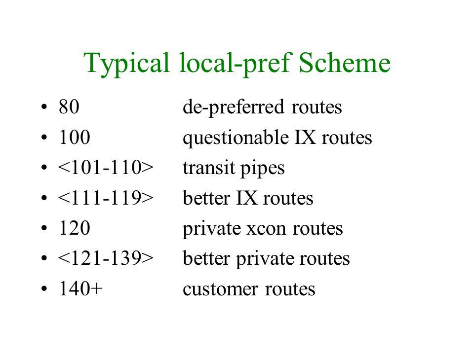 Typical local-pref Scheme