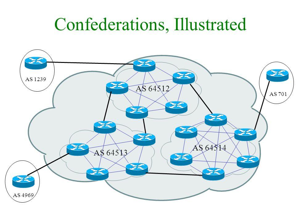 Confederations, Illustrated