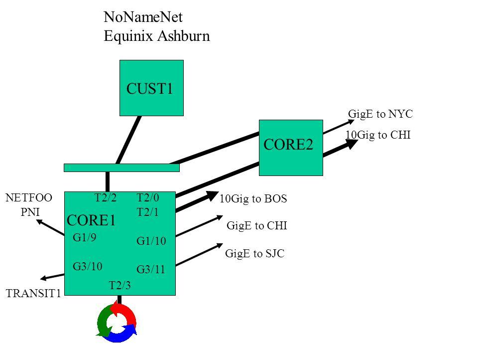 NoNameNet Equinix Ashburn CUST1 CORE2 CORE1 GigE to NYC 10Gig to CHI