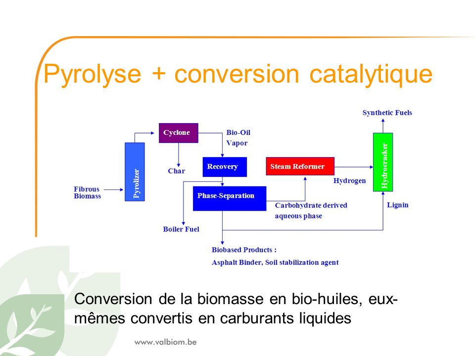 Pyrolyse + conversion catalytique