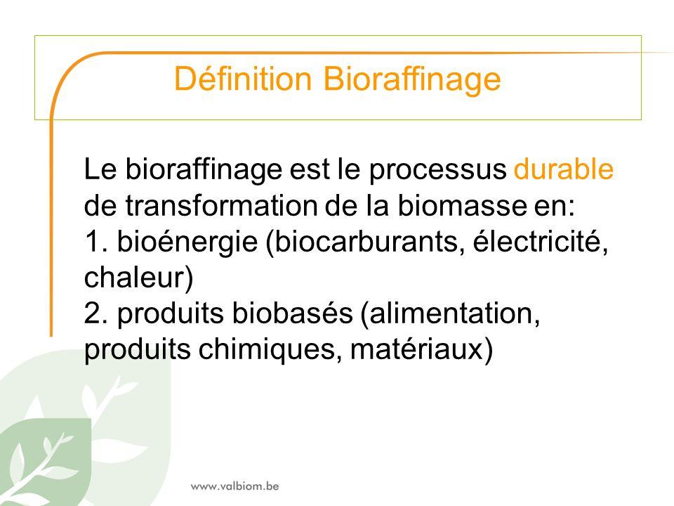 Définition Bioraffinage
