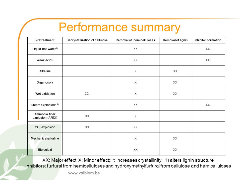 Performance summary Pretreatment. Decrystallization of cellulose. Removal of hemicelluloses. Removal of lignin.