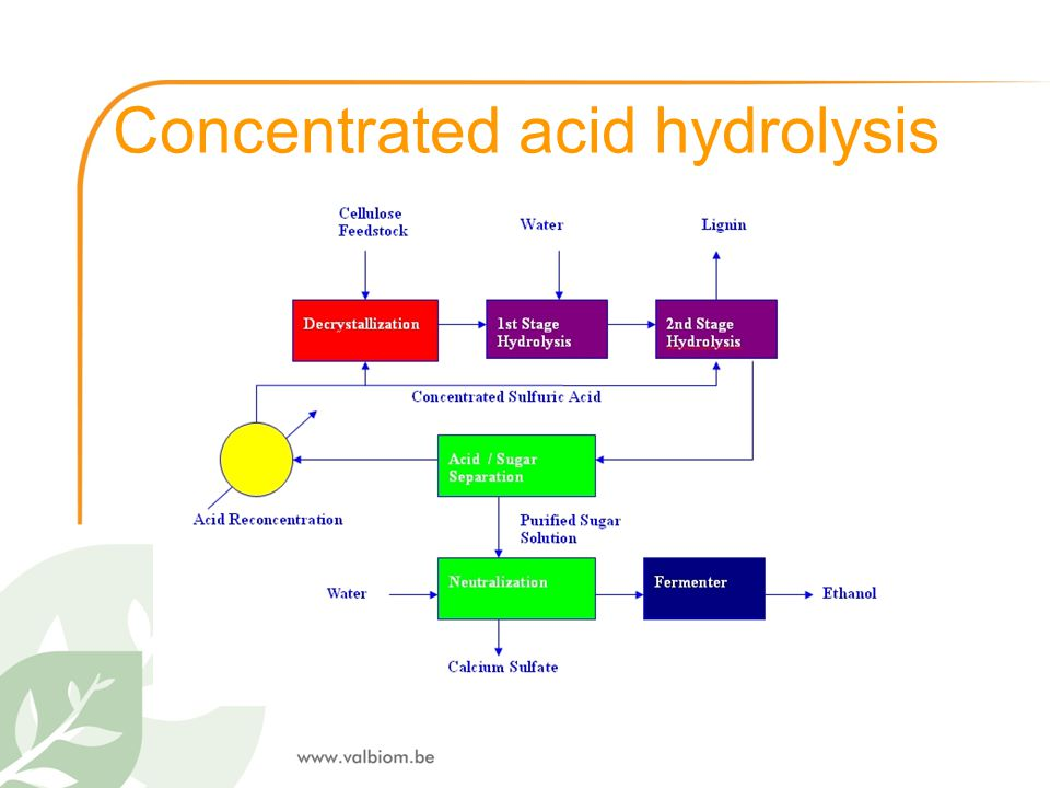 Concentrated acid hydrolysis