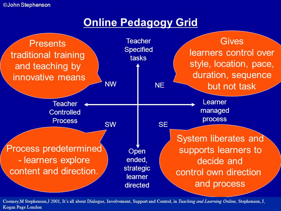 Online Pedagogy Grid Gives Presents learners control over
