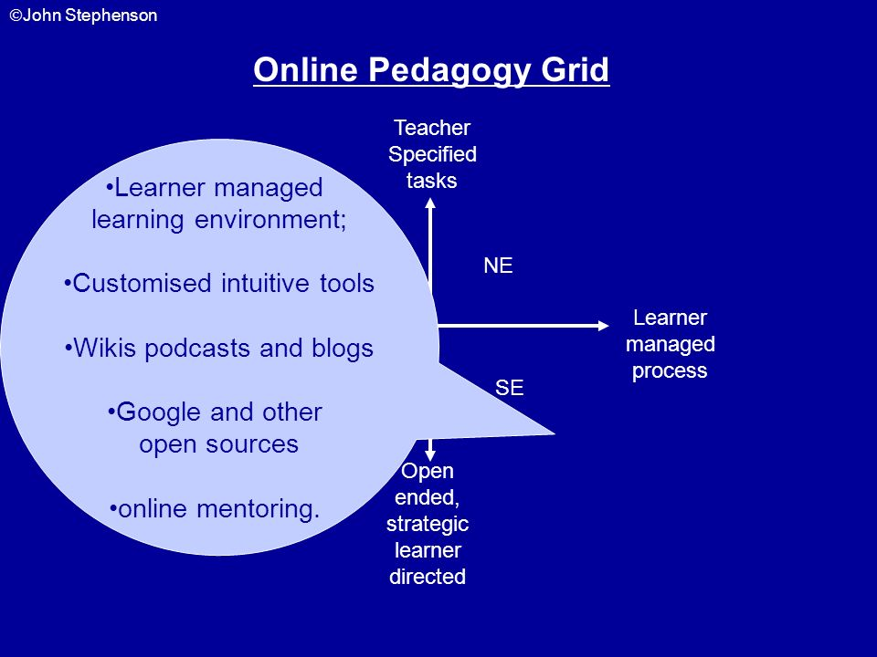 Online Pedagogy Grid Learner managed learning environment;
