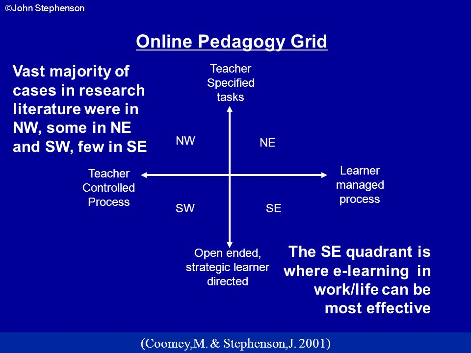 Online Pedagogy Grid Vast majority of cases in research literature were in NW, some in NE and SW, few in SE.