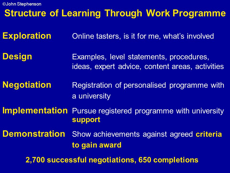 Structure of Learning Through Work Programme