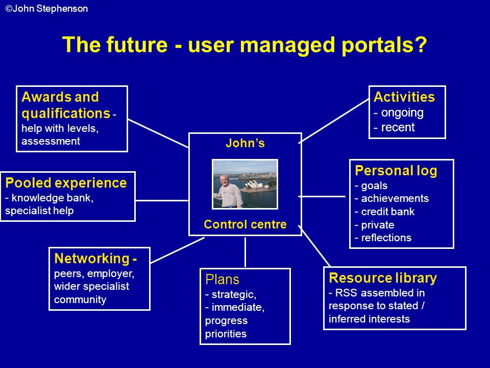 The future - user managed portals