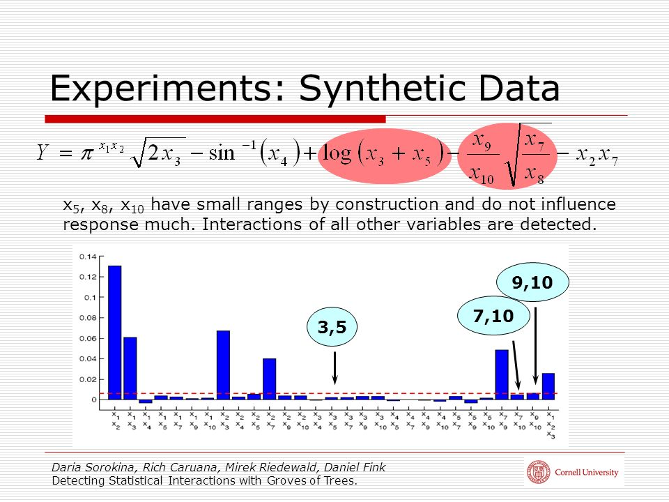Experiments: Synthetic Data