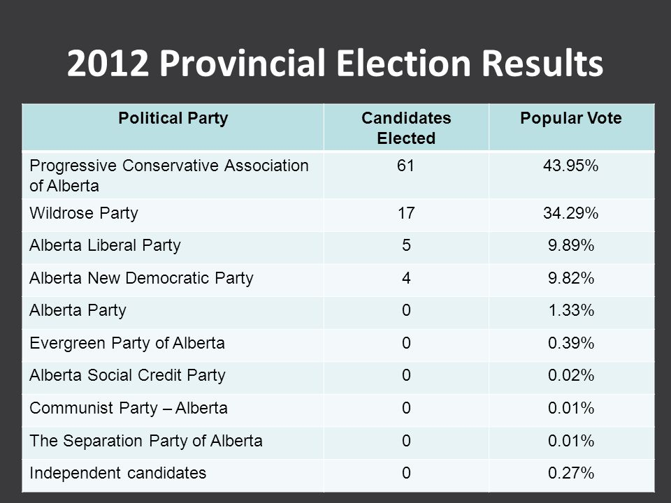 2012 Provincial Election Results