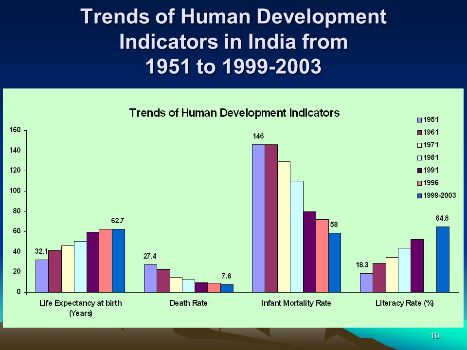 Trends of Human Development Indicators in India from 1951 to 1999-2003