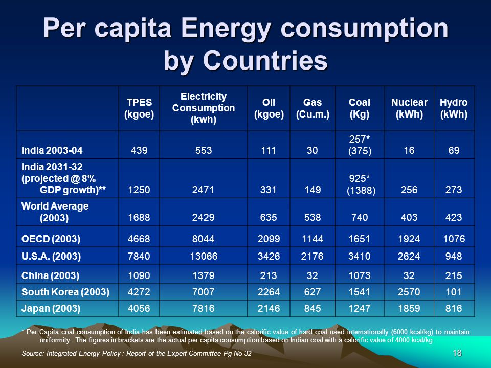 Per capita Energy consumption by Countries