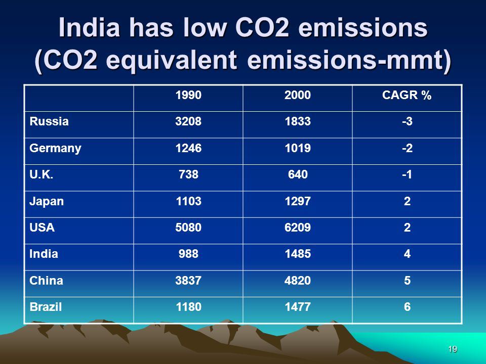 India has low CO2 emissions (CO2 equivalent emissions-mmt)