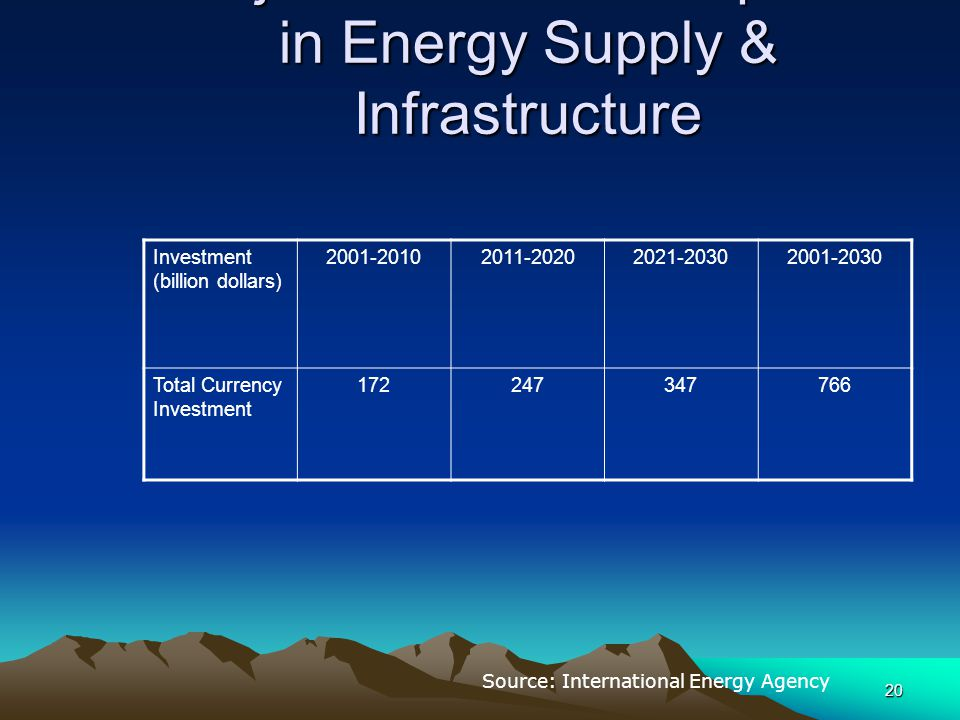 Major Investment Required in Energy Supply & Infrastructure