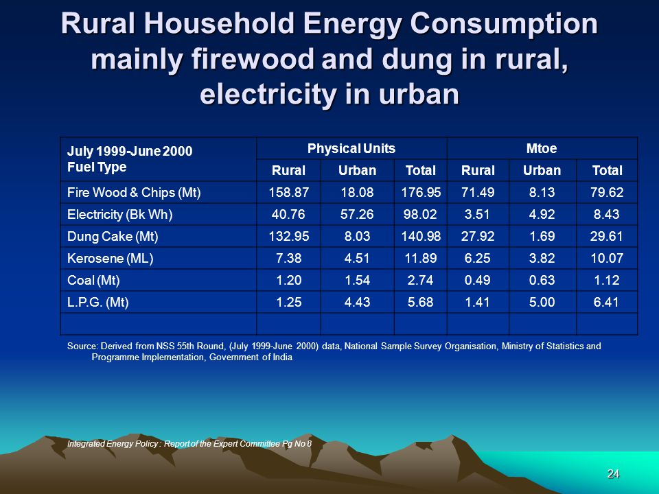 Rural Household Energy Consumption mainly firewood and dung in rural, electricity in urban