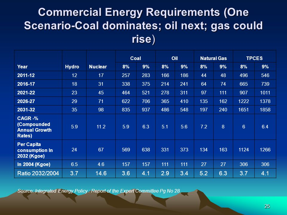 Commercial Energy Requirements (One Scenario-Coal dominates; oil next; gas could rise)