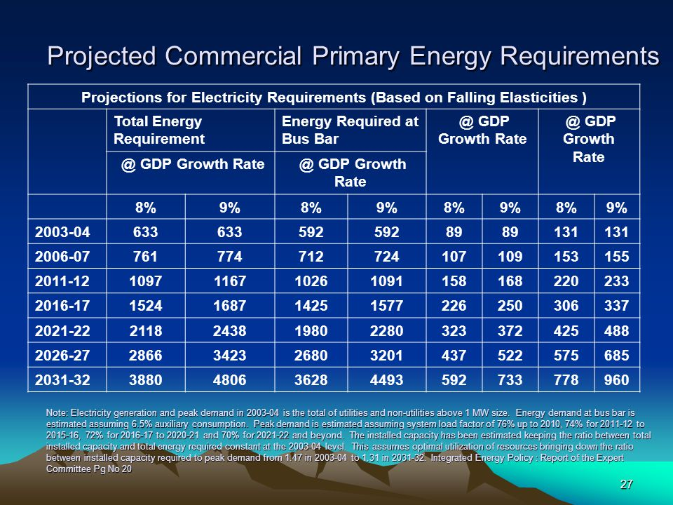 Projected Commercial Primary Energy Requirements