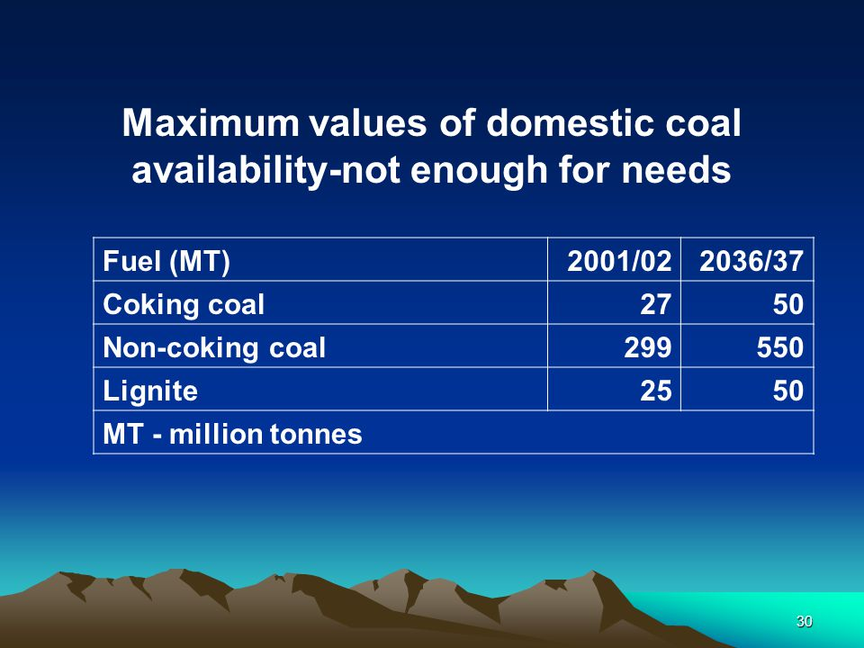 Maximum values of domestic coal availability-not enough for needs