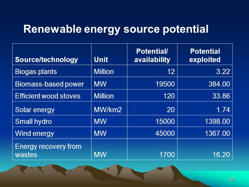 Renewable energy source potential