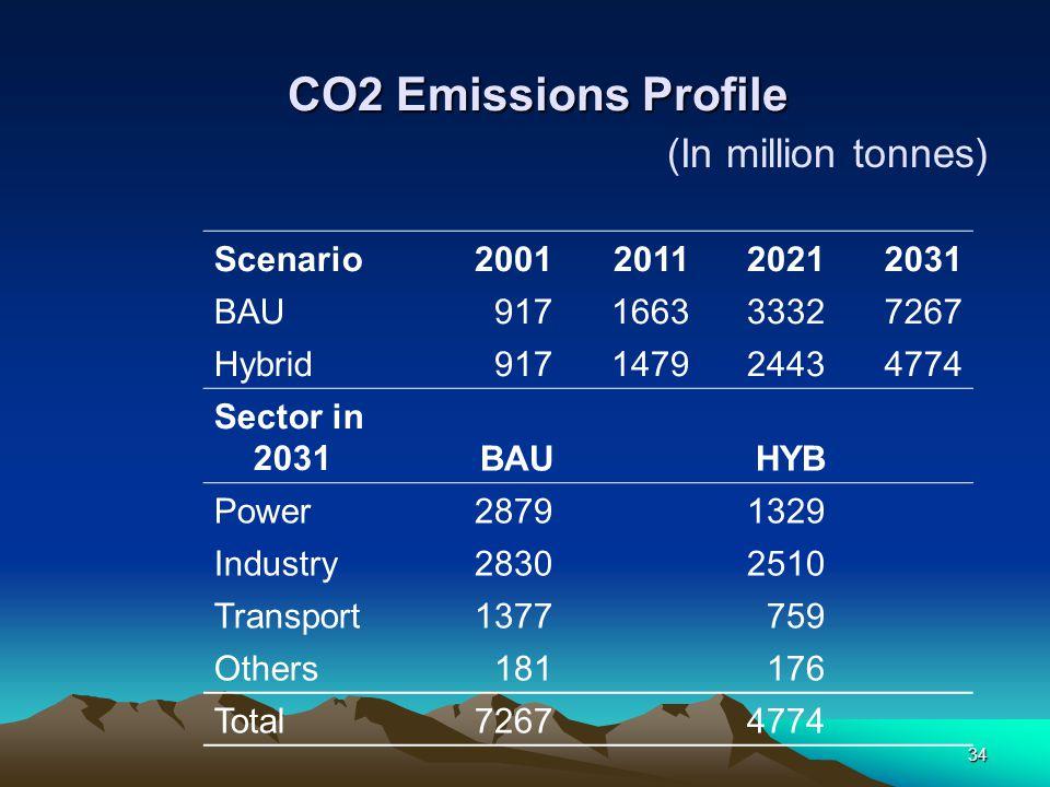 CO2 Emissions Profile (In million tonnes) Scenario 2001 2011 2021 2031