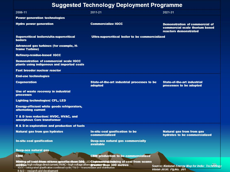 Suggested Technology Deployment Programme