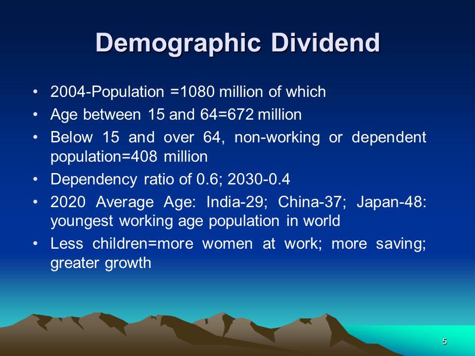 Demographic Dividend 2004-Population =1080 million of which